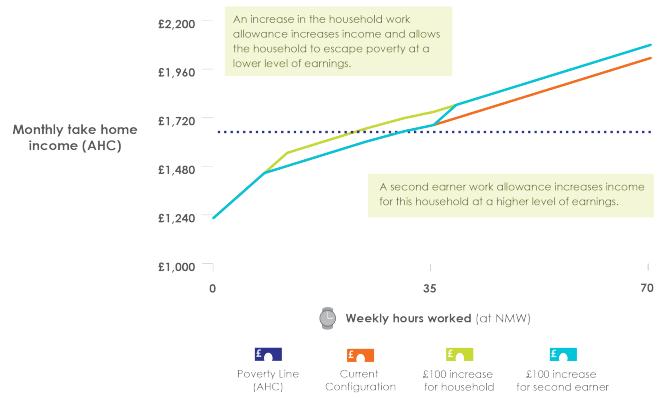 Second_earner_work_allowance