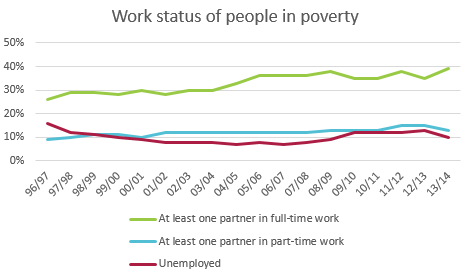 In-work poverty