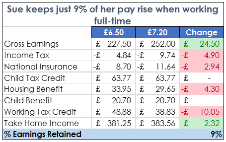 National Living Wage - full time work
