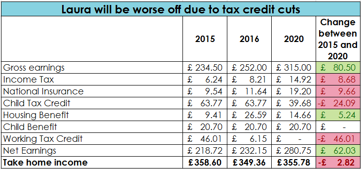 impact of tax credit cuts on lone parent