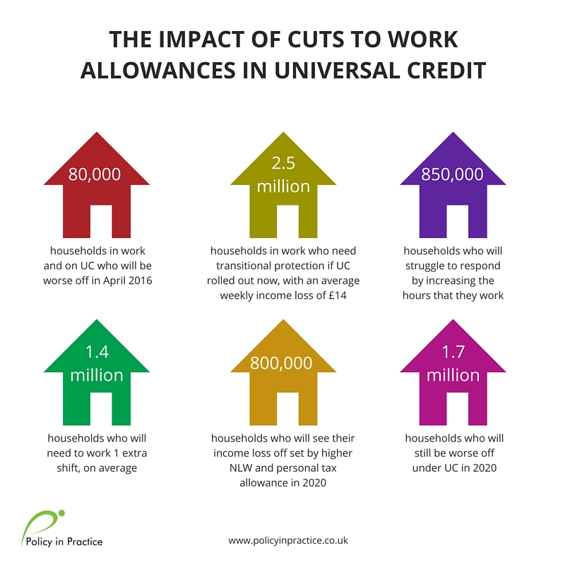 Policy in Practice analysis asks does Universal Credit still make work pay?