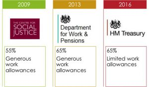 universal-credit-work-allowances