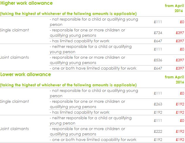 Bill Irvine-guest blog-210616-UC and work allowances table