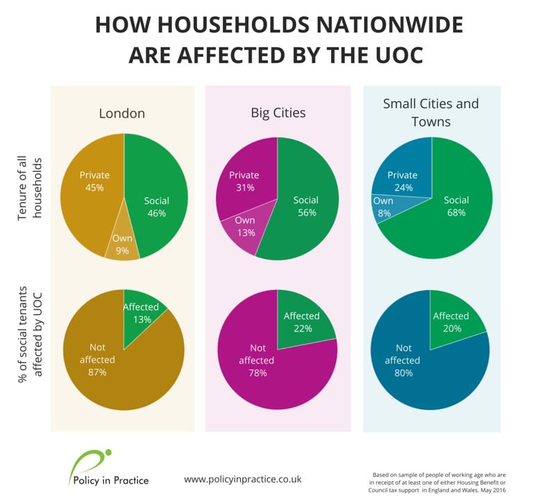 SHBE- all households-UOC