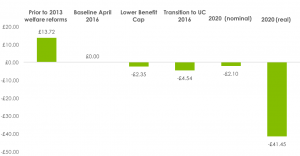 cumulative-impact-of-welfare-reforms-to-2020-policy-in-practice