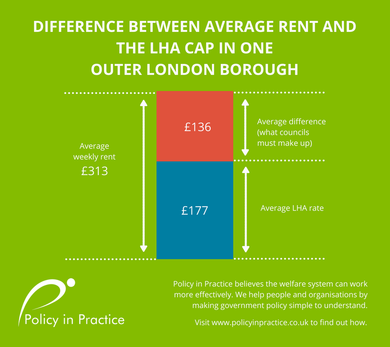 DIFFERENCE BETWEEN AVERAGE RENT AND THE LHA CAP OUTER LONDON