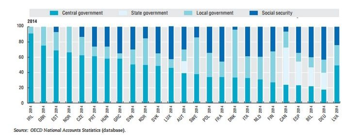 Stacked bar chart showing the distribution of government spending among levels of government in 2014
