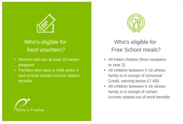 Graphic showing eligibility for free school meals and food vouchers to accompany Policy in Practice's analysis about how to fund free school meals
