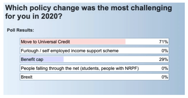 Steering group poll result