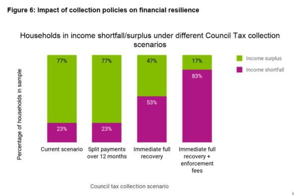 Graphic from Policy in Practice's analysis on collecting council tax in London showing the impact of collection policies on financial resilience