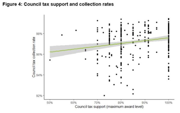 Chart from Policy in Practice's analysis of collecting council tax in London showing the relationship between council tax support and collection rates
