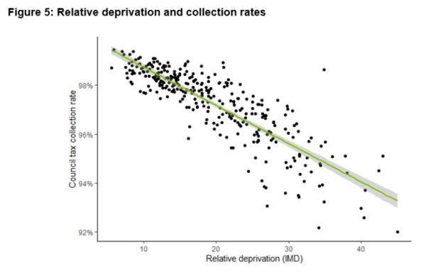 Chart from Policy in Practice's analysis of collecting council tax in London showing the relative deprivation and collection rates