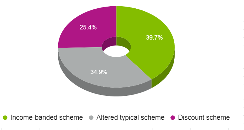 Types of council tax support schemes modelled by Policy in Practice in 2019