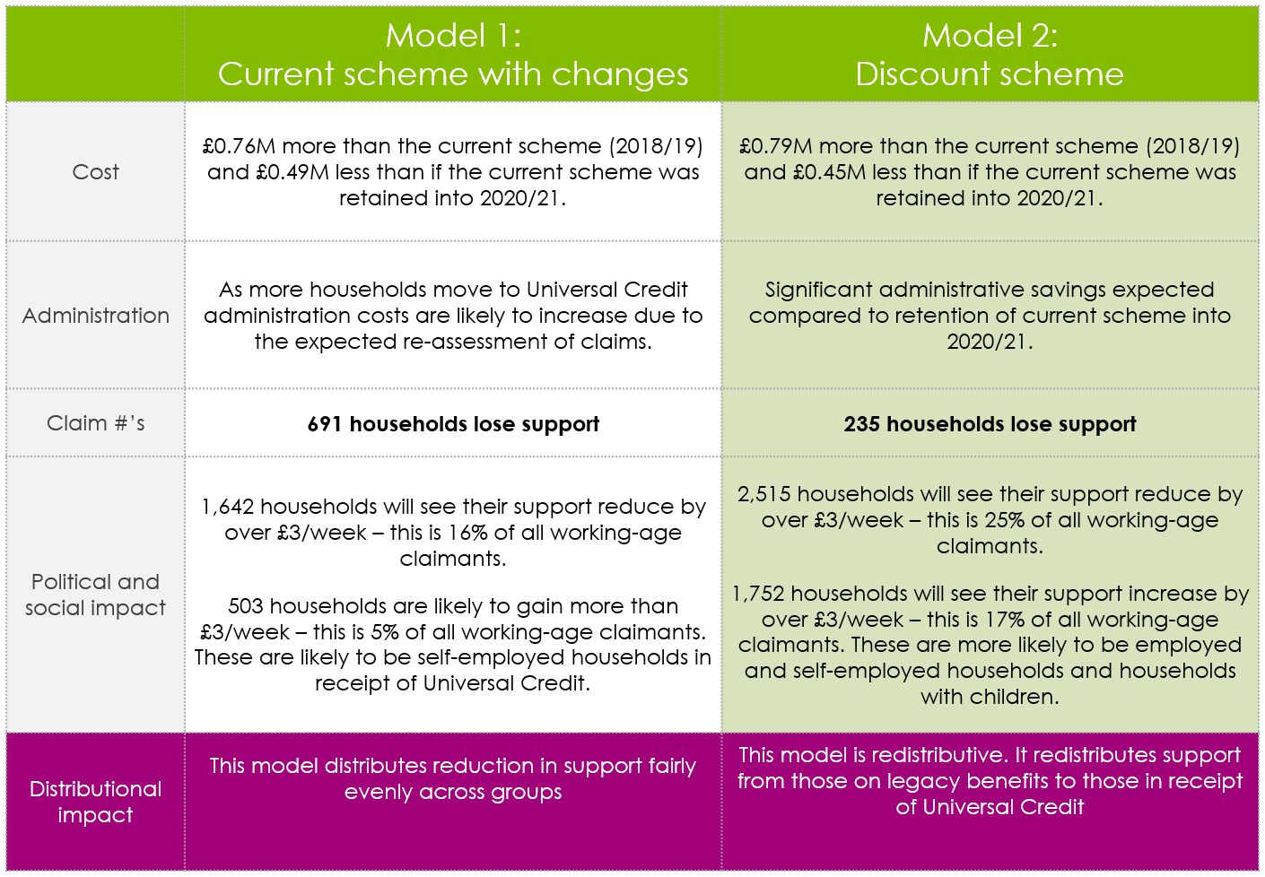 Council tax support modelling case study comparing discount scheme with current scheme