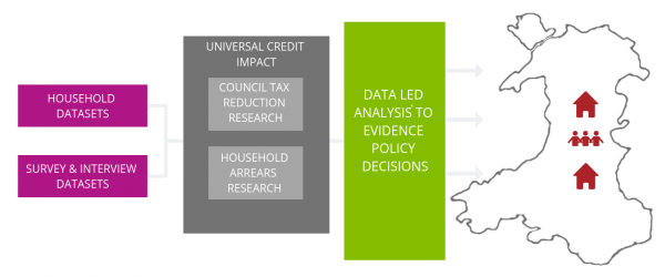 Graphic image to illiustrate datasets used in analysis by Policy in Practice of Universal Credit in Wales