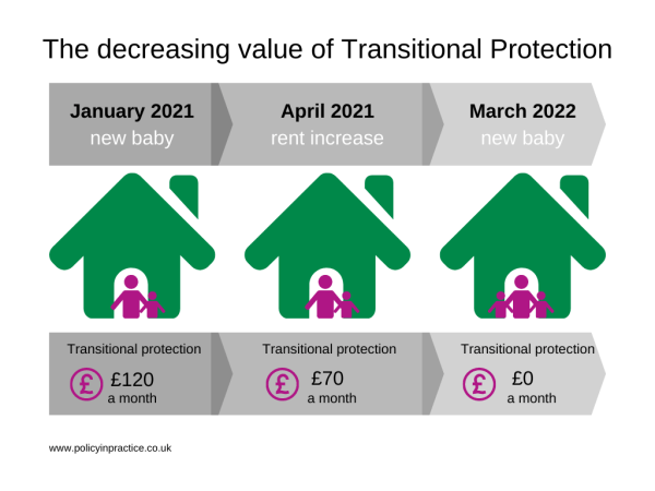 Graphic to illustrate a case study from Policy in Practice's blog post on the close of the SDP gateway. In this case study, The value of Kate's transitional protection could decrease to £0 over a short time