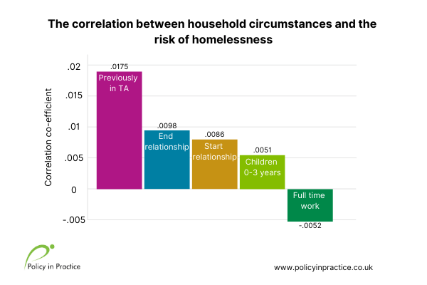 Predictors of homelessness graph