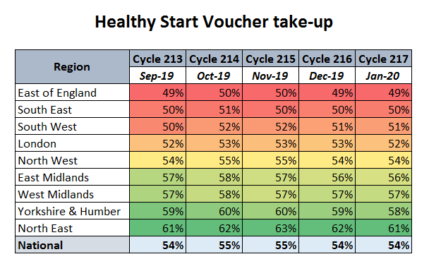 Healthy Start Voucher take-up by local authority region,Sept 2019 to Jan 2020