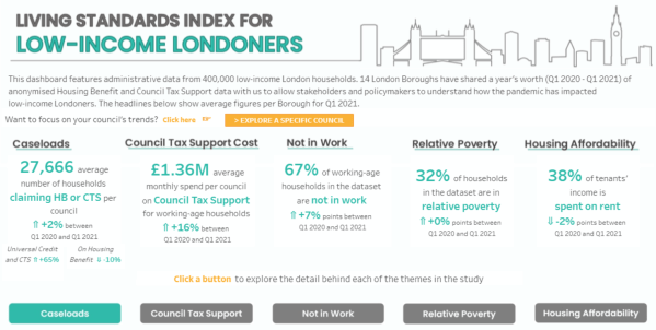 Picture of the living standard index for low-income londoners to illustrate blog post on withdrawing Covid support