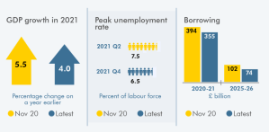 Source: OBR, Economic and fiscal outlook, March 2021