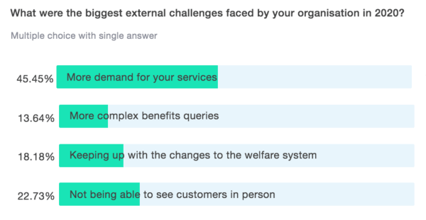 Graphic of poll results from Policy in Practice's Benefit and Budgeting Calculator steering group
