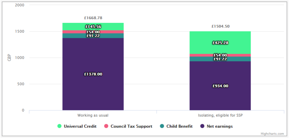 Example from Policy in Practice's Benefit and Budgeting Calculator illustrating how low sick pay may undermine Test and Trace