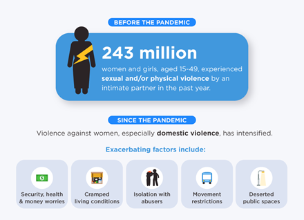 Graphic to illustrate the factors that have led to the increase in domestic violence during Covid-19 pandemic for a blog post titled How the benefit system can do more to support women
