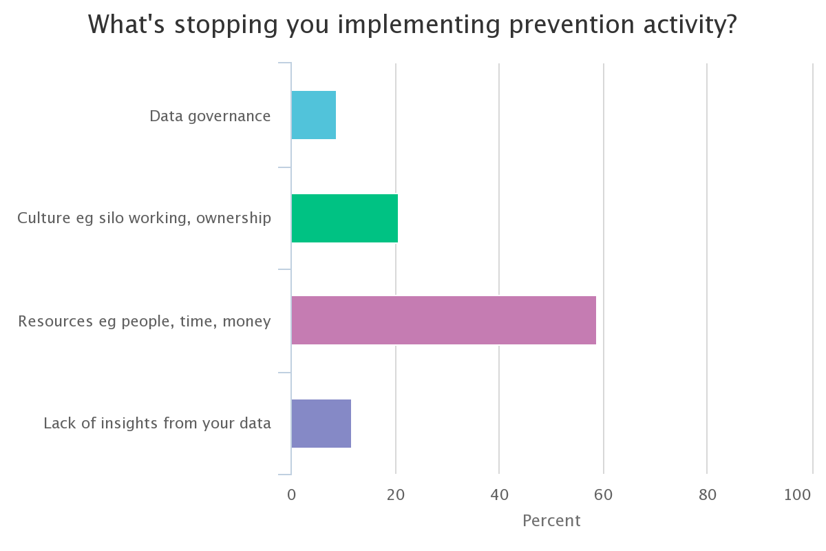 What's stopping you implementing prevention activity?