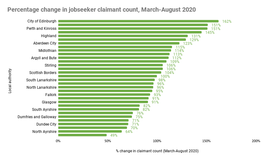 Graphic showing the percentage change in jobseek claimant count March - April 2020 as part of Policy in Practice's evidence on the role of Scottish Social Security in Covid-19 recovery