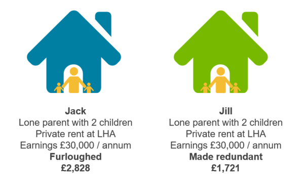 Graphic showing two houses side by side to illustrate the inequality of the existing benefits systems and what a good Image of an orange life buoy against a light grey wall to illustrate the importance of the welfare state after Coronavirus should tackle