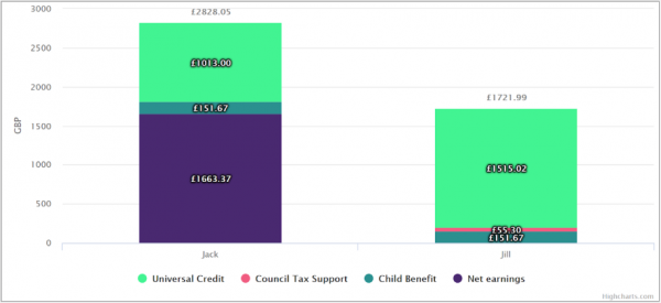 Screen shot of Policy in Practice's Benefit and Budgeting Calculator showing the difference in income of identical households affected by Coronavirus, one fuloughed and one made redundant, to illustrate what needs to change with the welfare state after Coronavirus