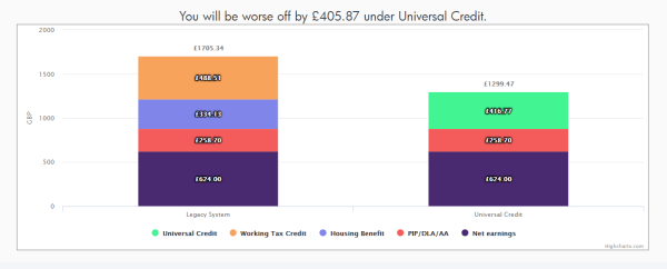 Graphic from Policy in Practice's Benefit and Budgeting Calculator that shows a case study of Paula. If Paula moves house triggering a move to Universal Credit she will be £406 a month worse off